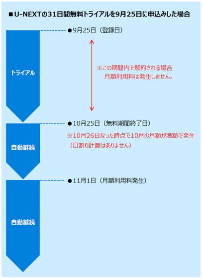 無料体験U-NEXT2