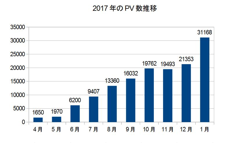 1月のPV数