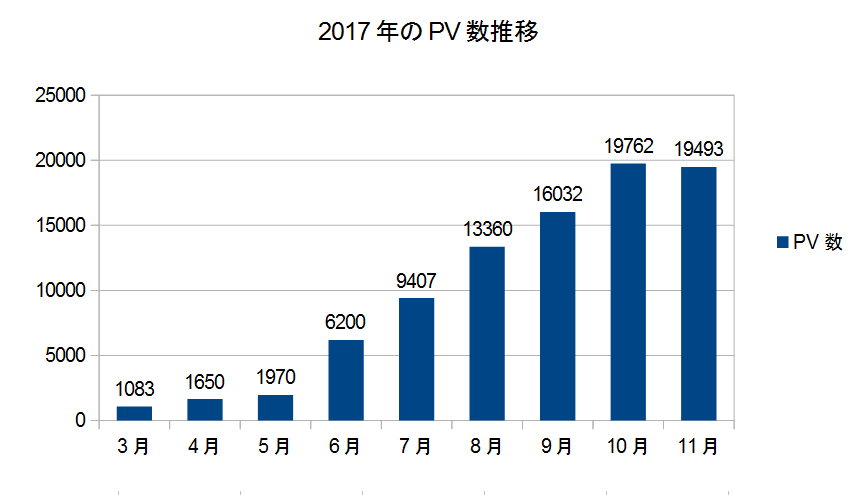 11月のPV数