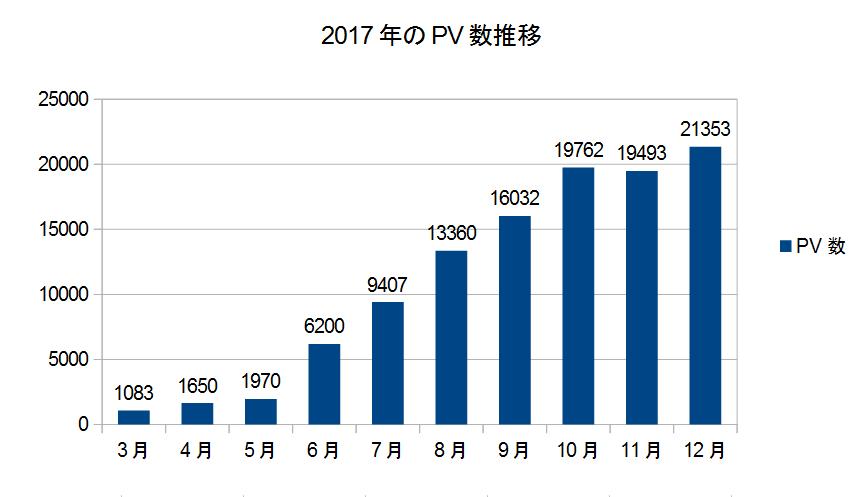 12月のPV数