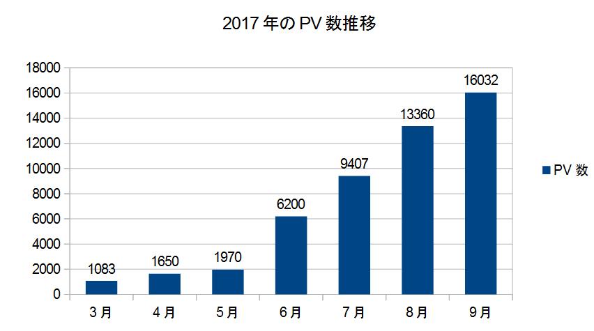 9月のPV数